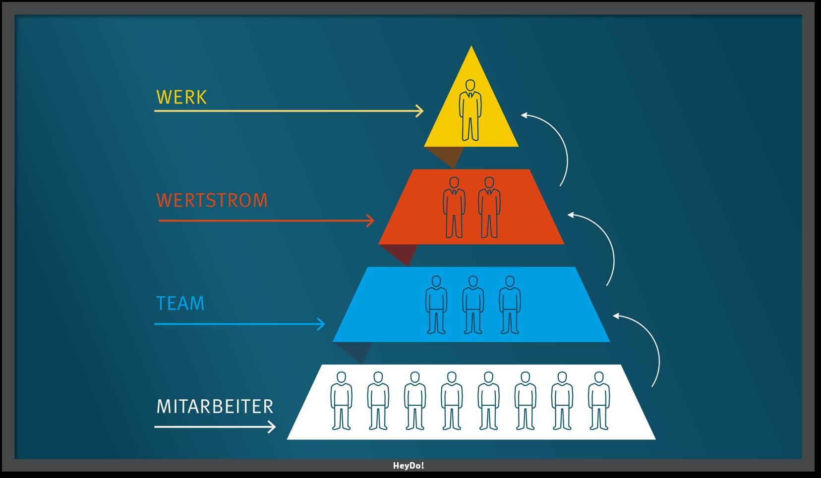 Eskalationspyramide